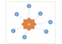 What does the following diagram represents?